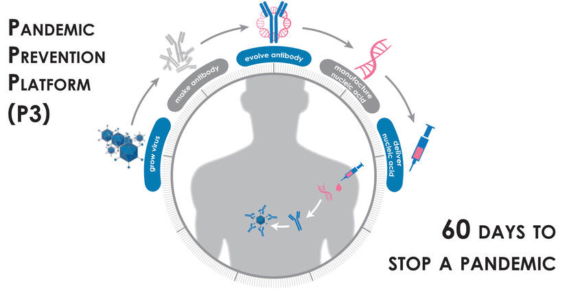 Pandemic Prevention Platform